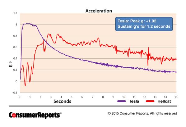 Model 3 vs Gas Car Torque Curve